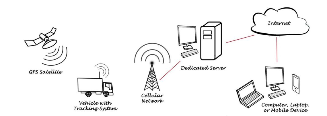 how does a gps tracker work gps tracker hardware realtime asset